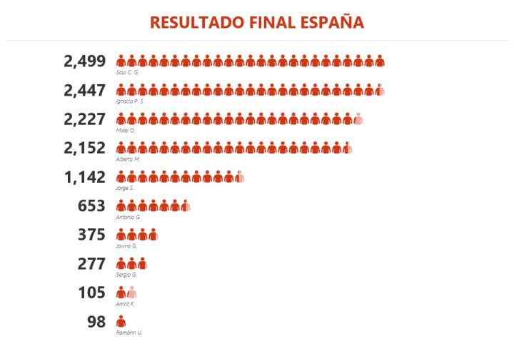 ResultadoFinalEspaña15feb