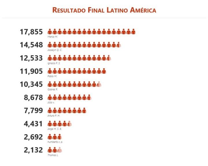 Resultados Finales Latino America(3)